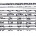 Таблица за PVC каиш